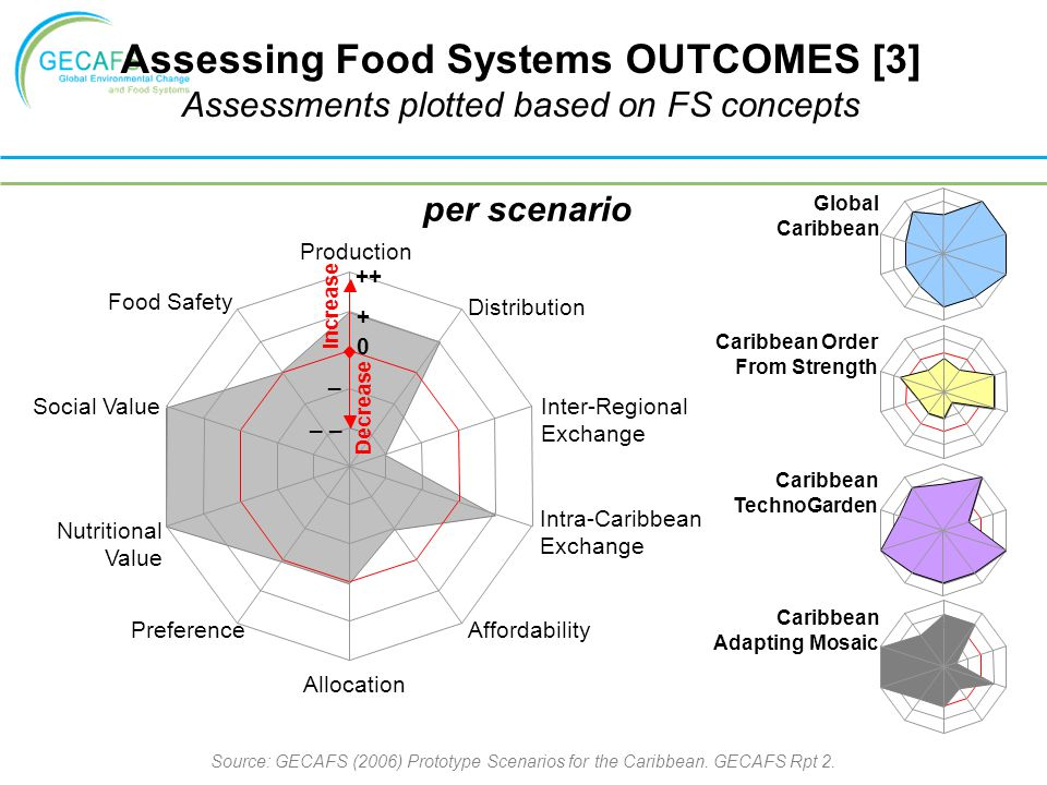 Assessing Food Systems OUTCOMES [3]